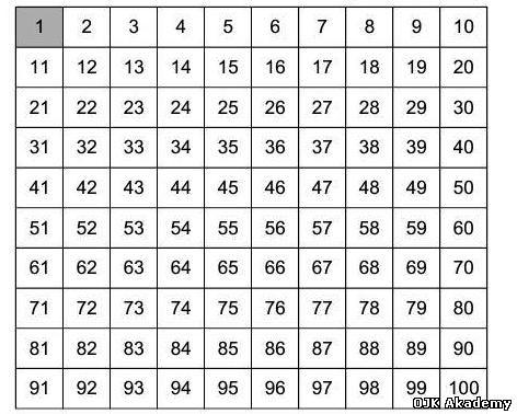 В таблиці наведені значення квадратів натуральних чисел від 1 до 100